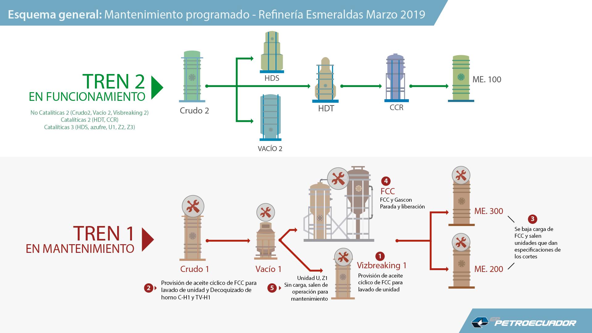 Inicia mantenimiento programado de la Unidad FCC de Refinería Esmeraldas