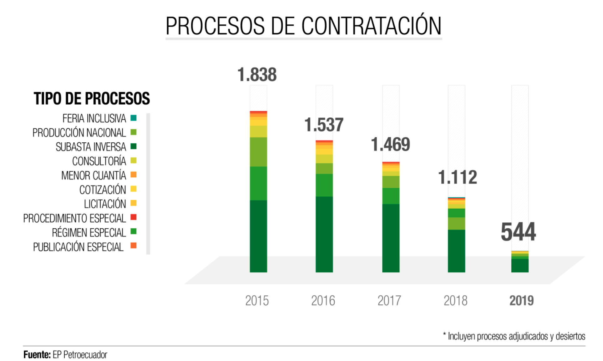 EP Petroecuador disminuye de 1.838 procesos de contratación pública de bienes y servicios en 2015, a 544 hasta agosto de 2019